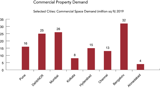 Commercial Property Demand