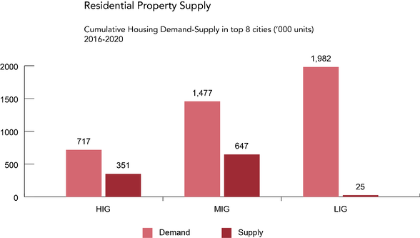 Residential Property Supply